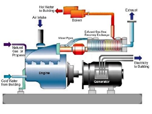 پژوهش تبدیل یك نیروگاه تولید انرژی مازوت سوز به یك نیروگاه تولید انرژی گازسوز