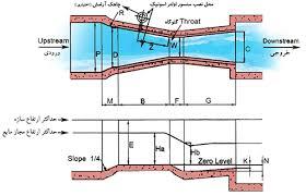 جزوه درسی دانشگاهی سازه های تقاطعی در مهندسی علوم آب به صورت فایل pdf در 84 صفحه