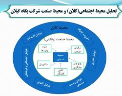 پاورپوینت بررسی استراتژی منابع انسانی شرکت پگاه گیلان با استفاده از رویکرد تحلیل عوامل استراتژیک (SWOT) و ماتریس برنامه ریزی استراتژیک کمی (QSPM)